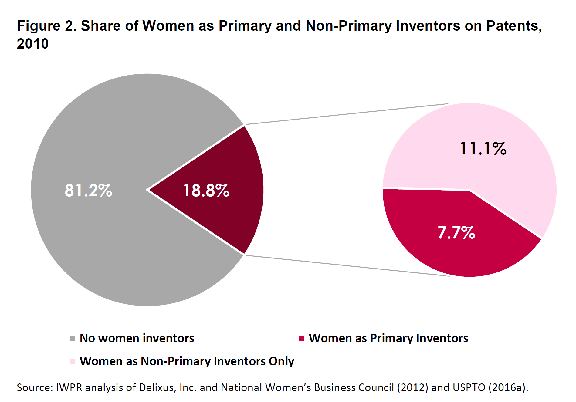 patents by gender pie charts