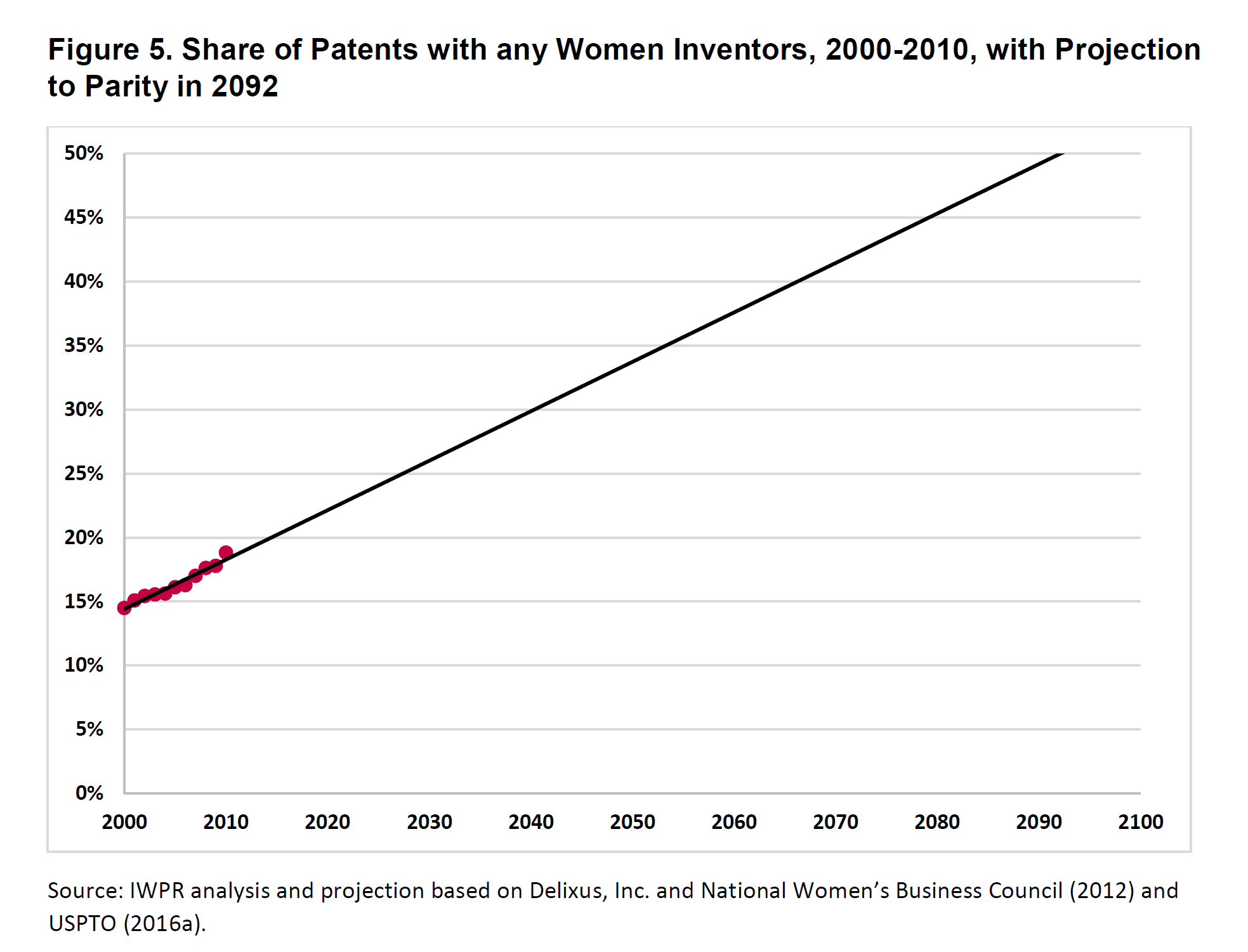 patents by gender over time line graph